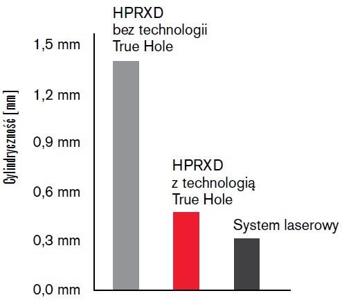 Efekty działania technologii TrueHole
