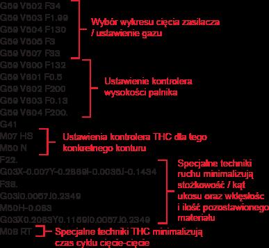 Obsługa programów części Hypertherm - z parametrami procesu.