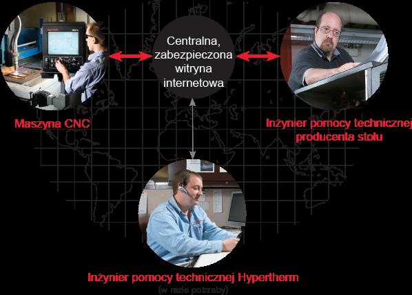 Remote Help™ - zdalna pomoc Hypertherm.