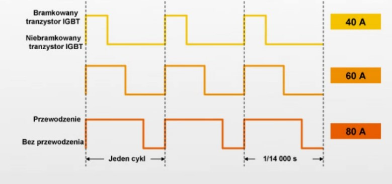 Przebieg prądu na wyjściu tranzystora IGBT