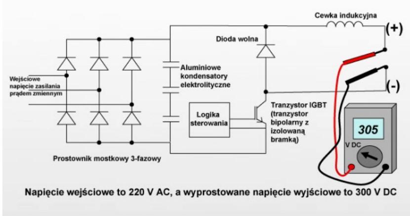 Uproszczony schemat źródła plazmowego